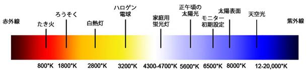 色温度リスト