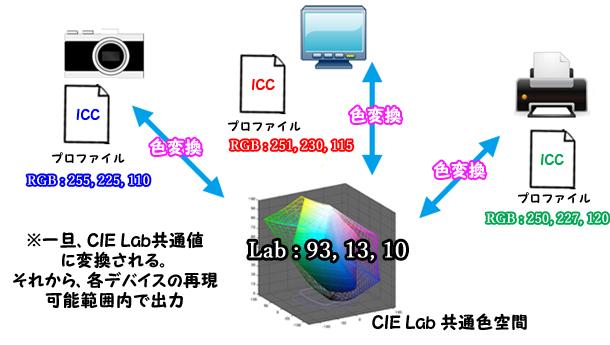 ICCプロファイル運用図