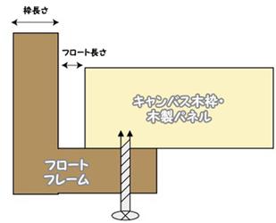 フロートフレーム構造